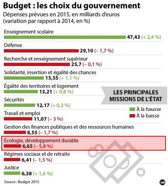 Budget France 2015