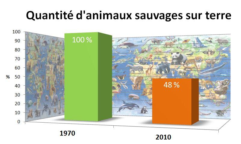 Disparition des animaux sauvages 1970-2010