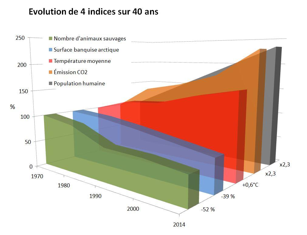 Evolution de 4 indices environnementaux