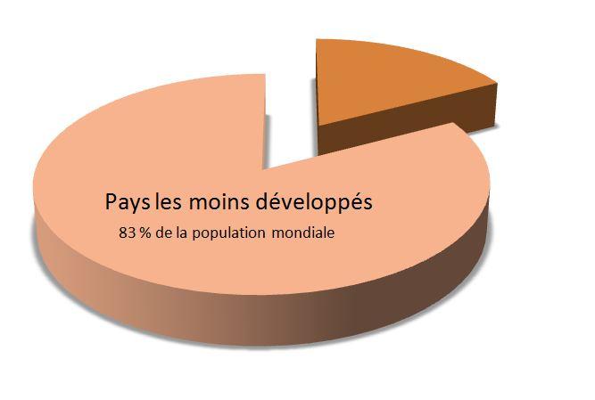 Pourcentage de pays en voie de développement
